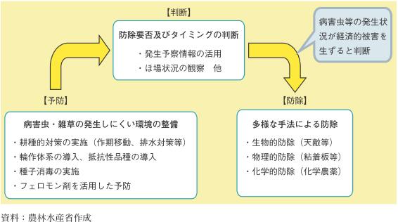 図3-123 総合的病害虫・雑草管理(IPM)の概要